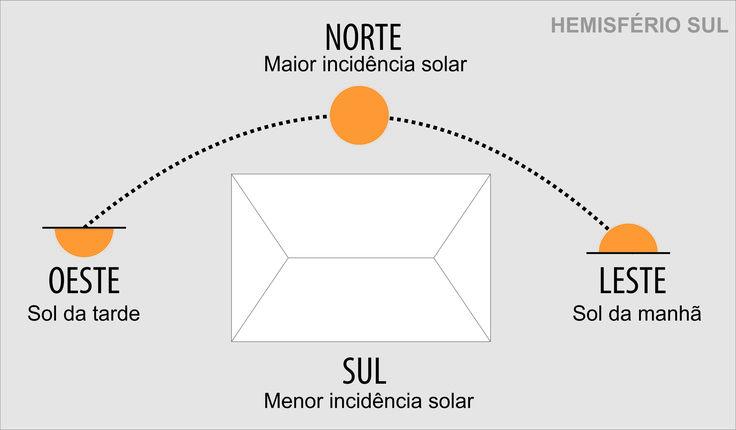 posicao-solar